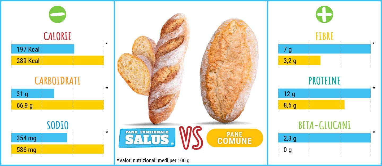 Pane funzionale Salus confronto