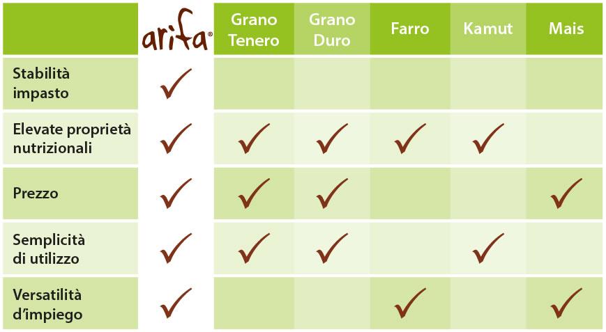 Arifa farina bio